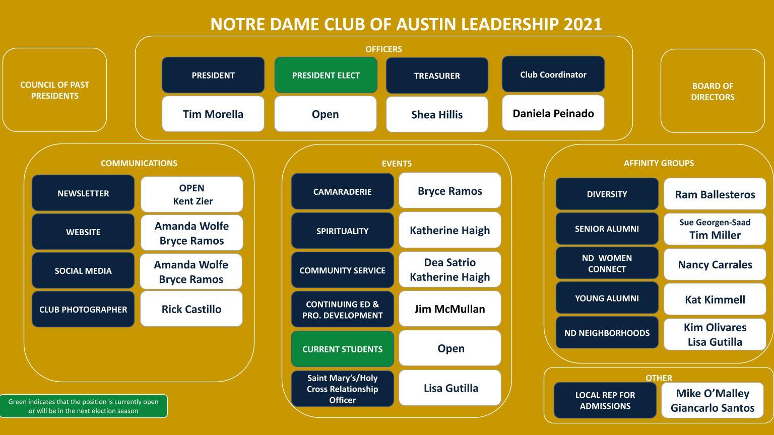 Notre Dame Club of Austin Leadership Chart 2021 V6